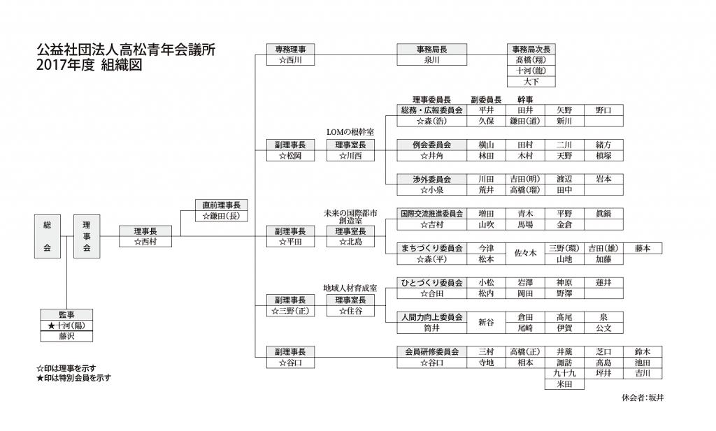 2017年高松青年会議所組織図